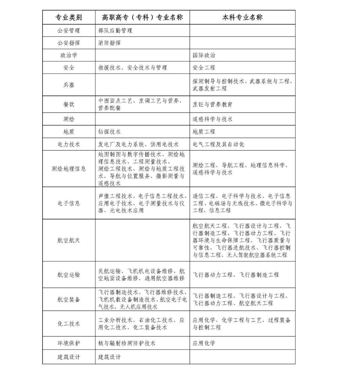 重磅!浙江省2020年从普通高等学校毕业生中直接招收士官_页面_2.jpg