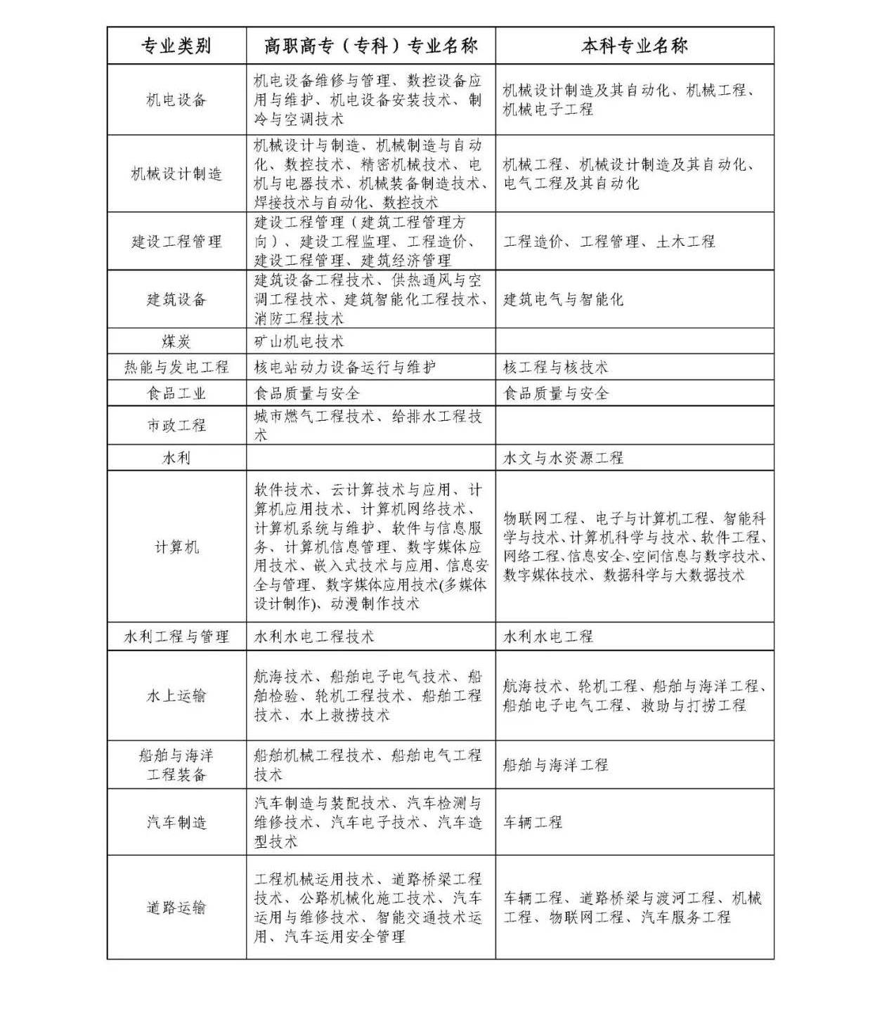 重磅!浙江省2020年从普通高等学校毕业生中直接招收士官_页面_3.jpg